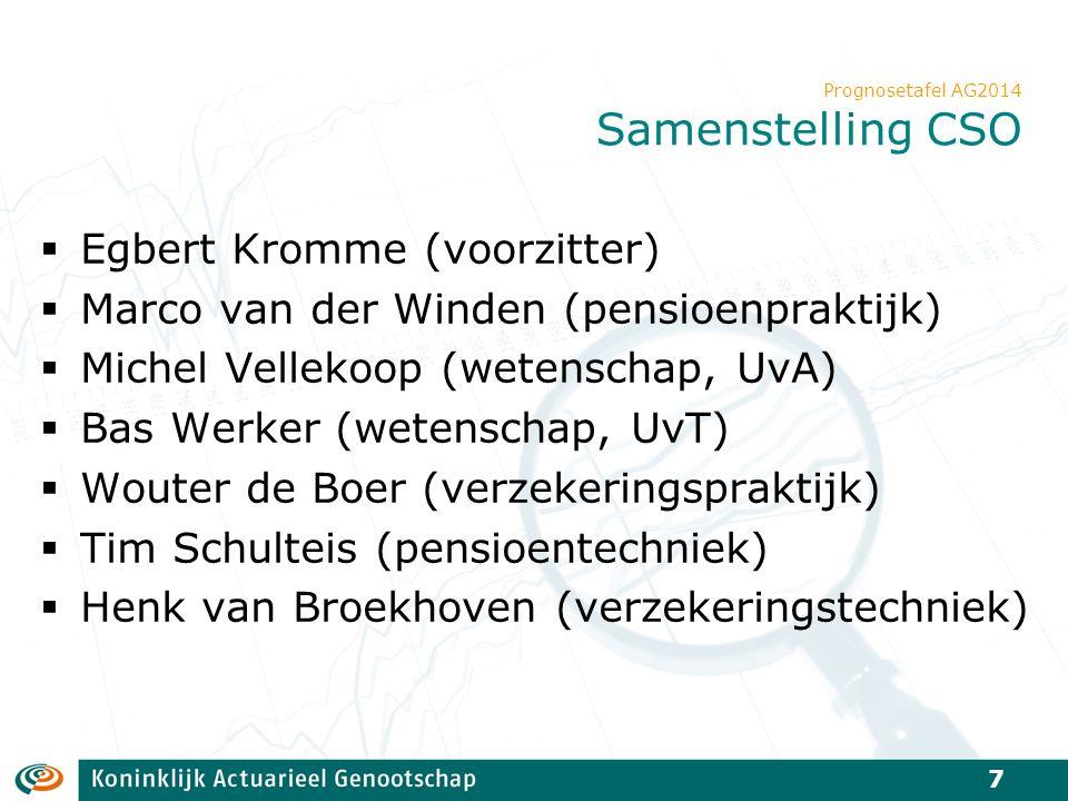 Egbert Kromme (voorzitter) Marco van der Winden (pensioenpraktijk)