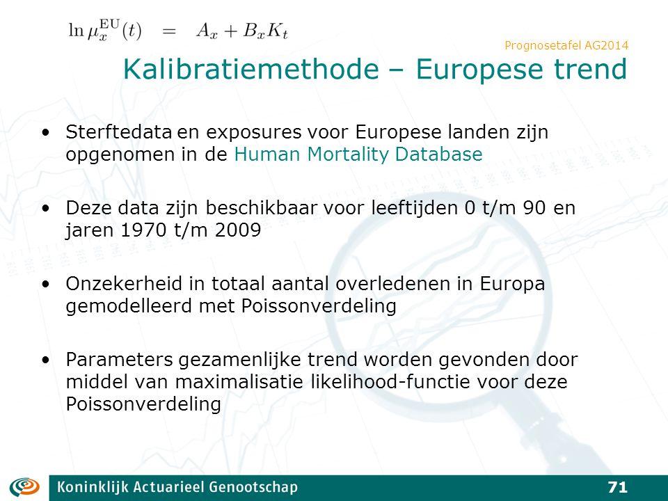 Prognosetafel AG2014 Kalibratiemethode – Europese trend