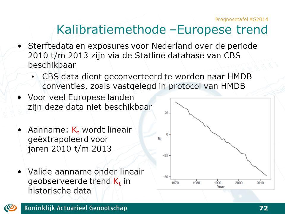 Prognosetafel AG2014 Kalibratiemethode –Europese trend