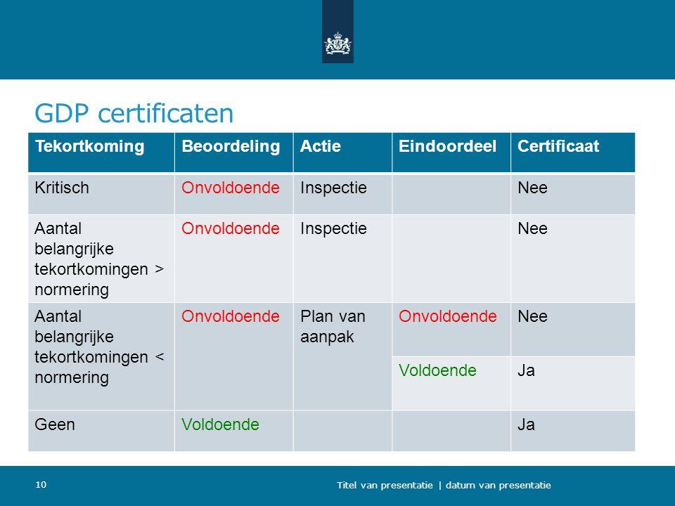GDP certificaten Tekortkoming Beoordeling Actie Eindoordeel