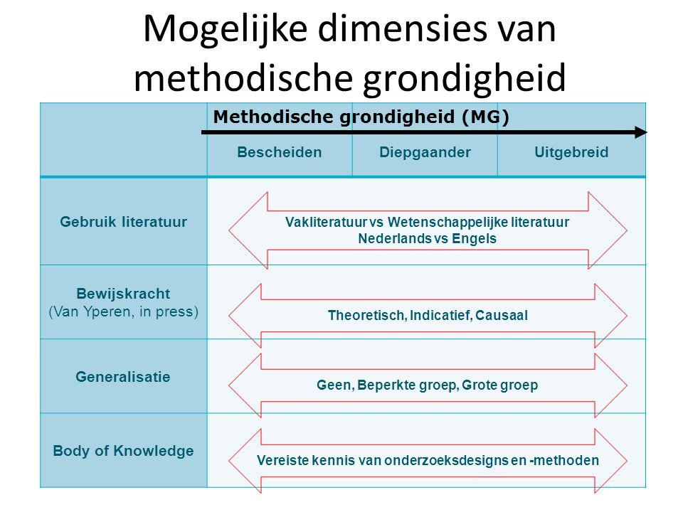 Mogelijke dimensies van methodische grondigheid