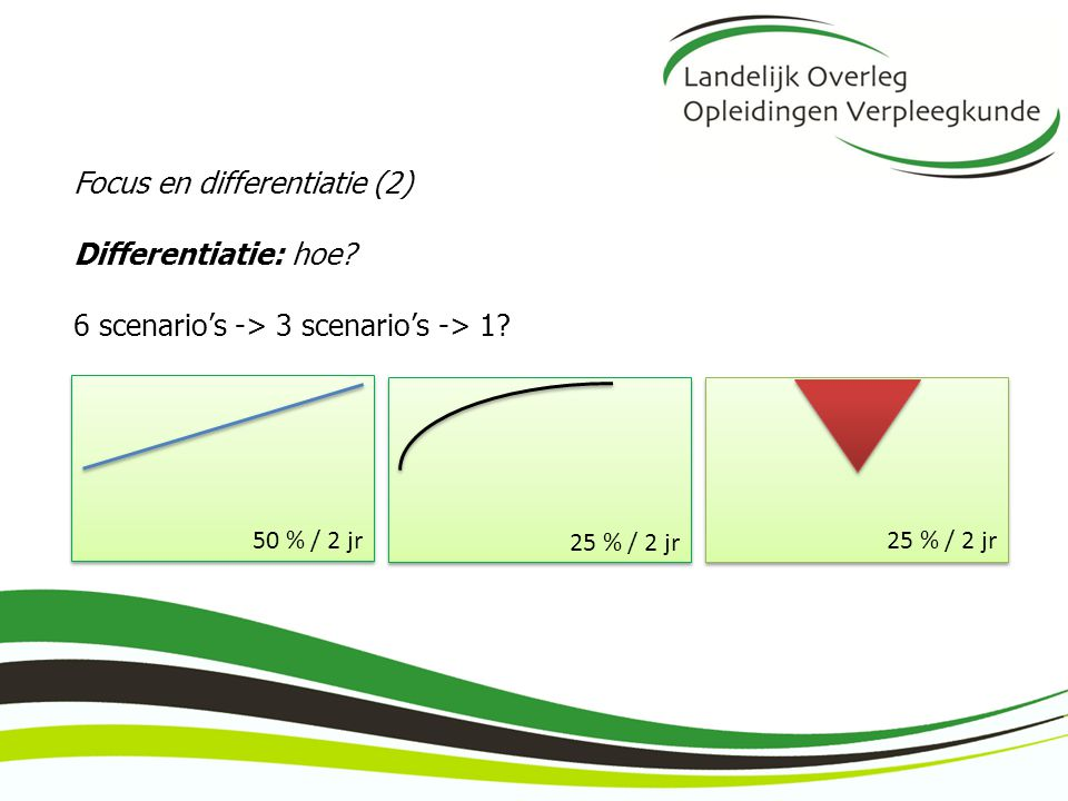 Focus en differentiatie (2) Differentiatie: hoe