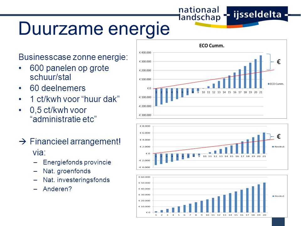 Duurzame energie Businesscase zonne energie: