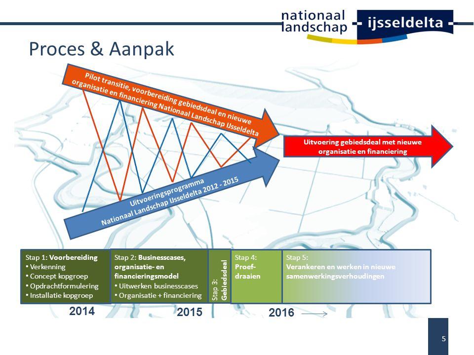 Proces & Aanpak 2014 2015 2016 Uitvoeringsprogramma