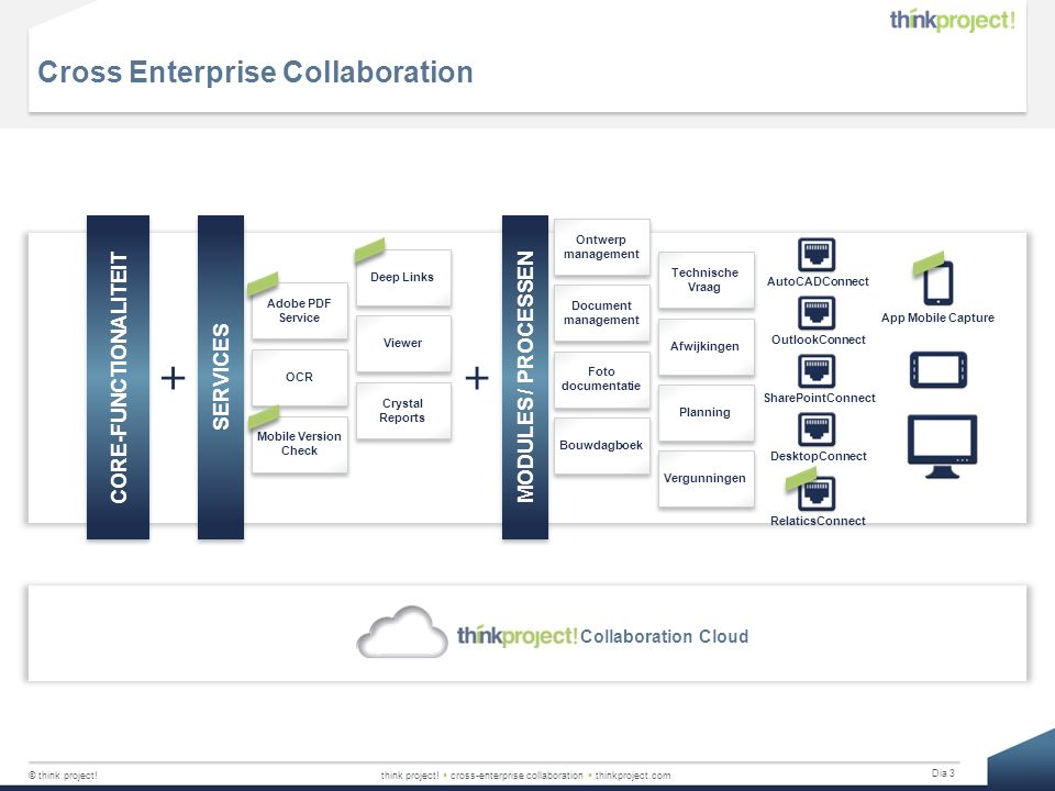 Cross Enterprise Collaboration