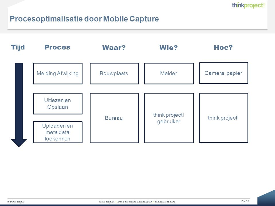 Procesoptimalisatie door Mobile Capture