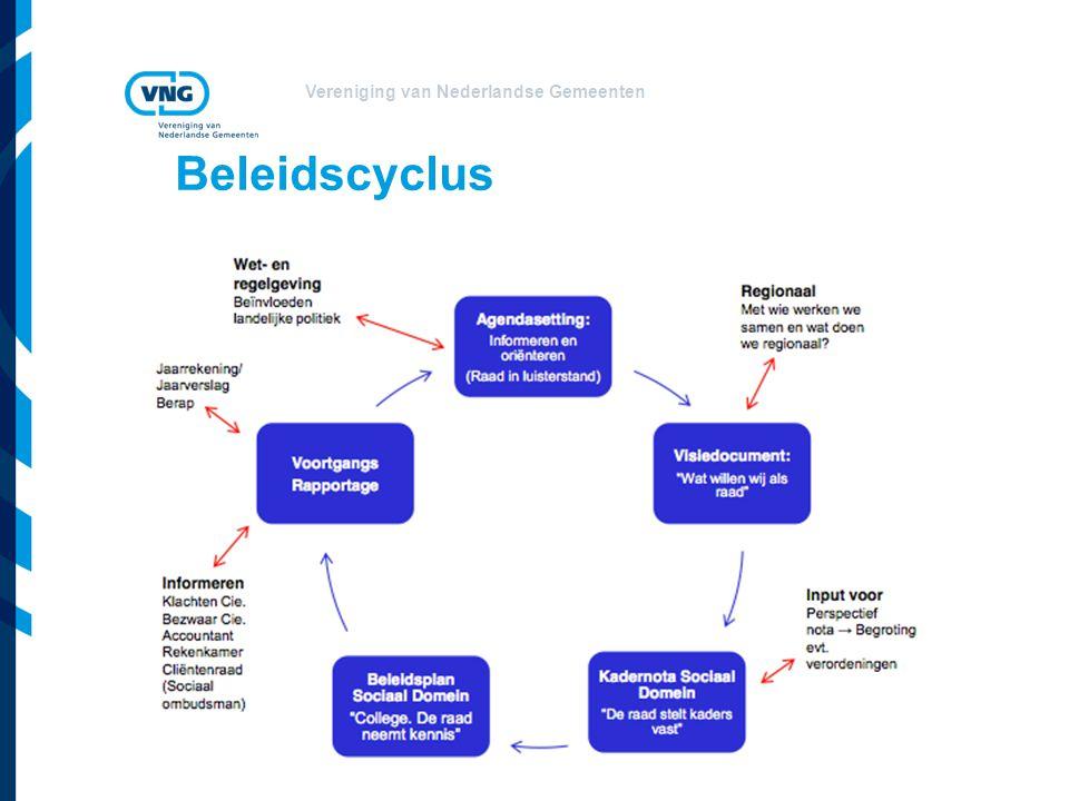 Beleidscyclus