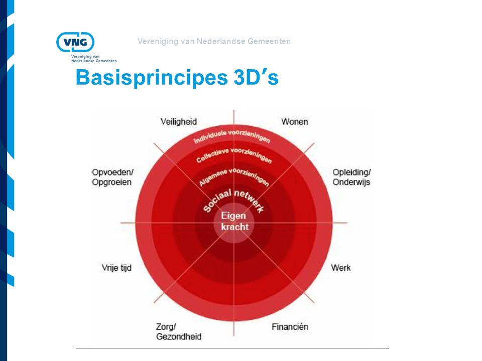 Basisprincipes 3D's