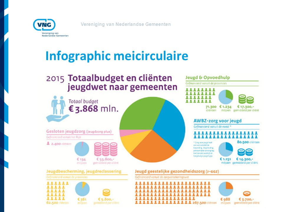 Infographic meicirculaire