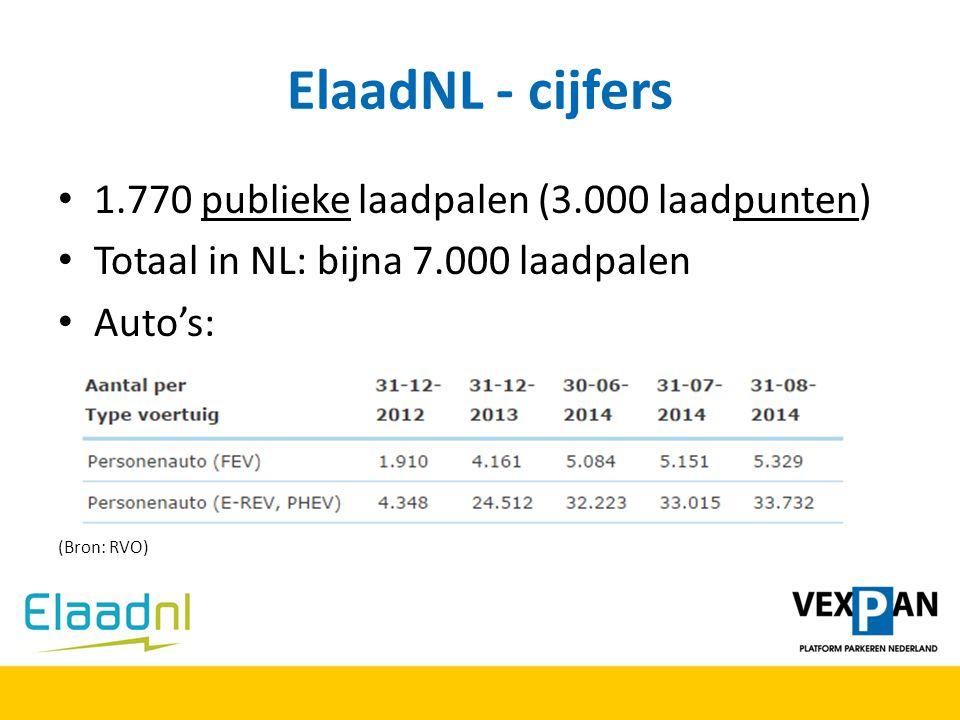 ElaadNL - cijfers 1.770 publieke laadpalen (3.000 laadpunten)