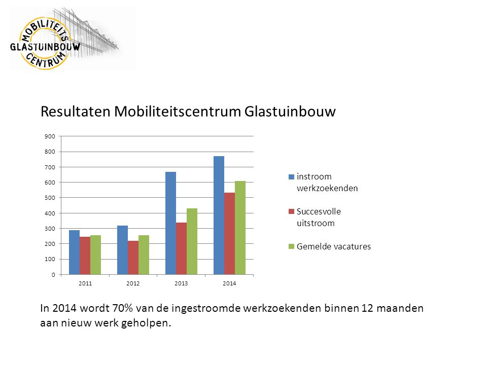 Resultaten Mobiliteitscentrum Glastuinbouw