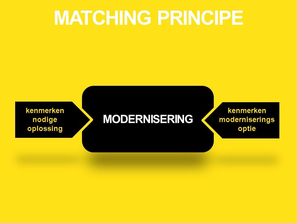 kenmerken nodige oplossing kenmerken moderniseringsoptie