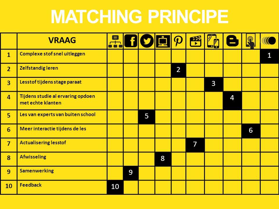 MATCHING PRINCIPE VRAAG 1 2 3 4 5 6 7 8 9 10