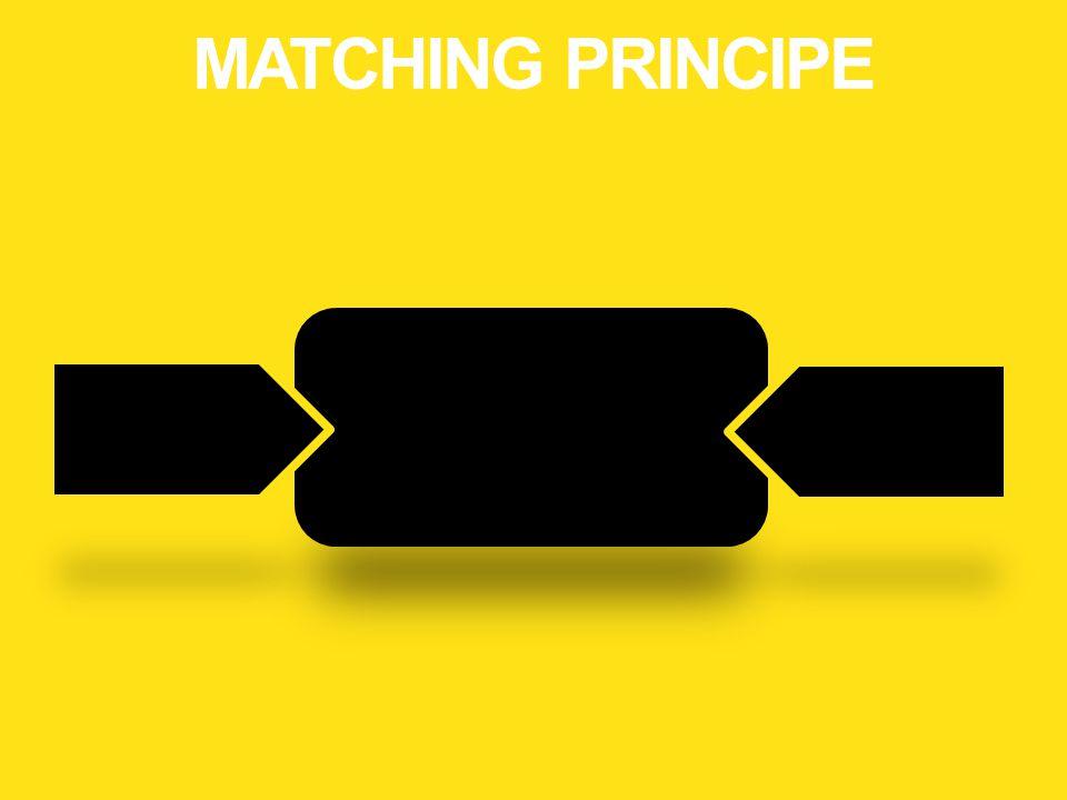 MATCHING PRINCIPE Moderniseren onderwijsmodules volgens matchingprincipe