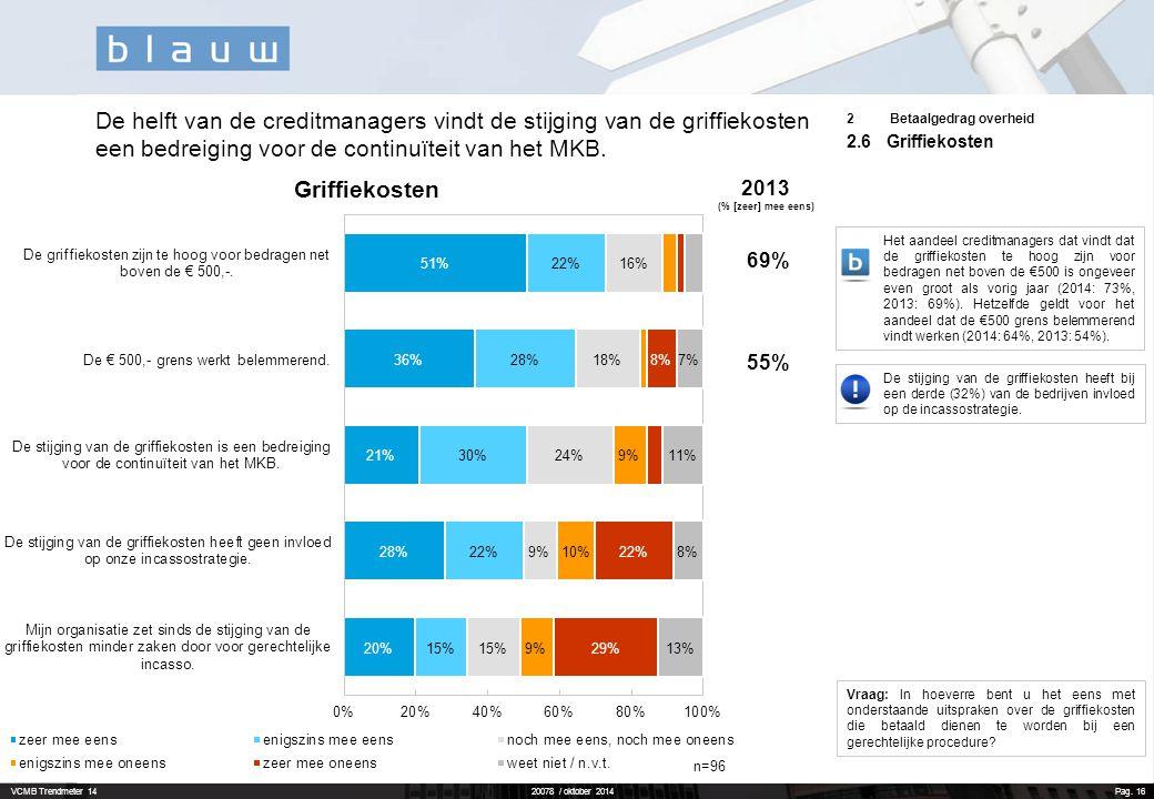 De helft van de creditmanagers vindt de stijging van de griffiekosten een bedreiging voor de continuïteit van het MKB.