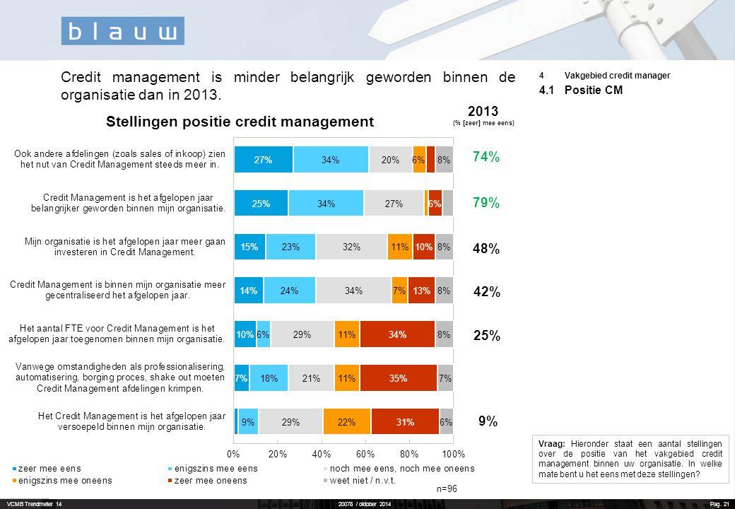Credit management is minder belangrijk geworden binnen de organisatie dan in 2013.