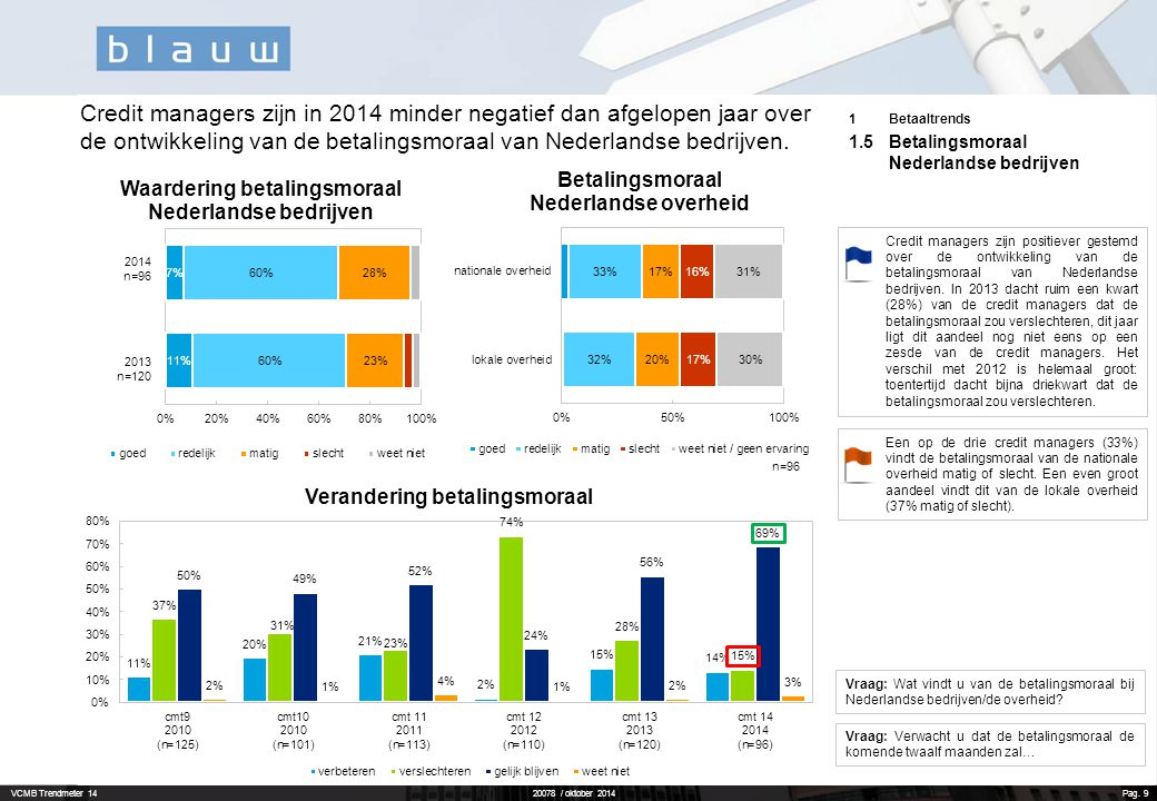 Credit managers zijn in 2014 minder negatief dan afgelopen jaar over de ontwikkeling van de betalingsmoraal van Nederlandse bedrijven.