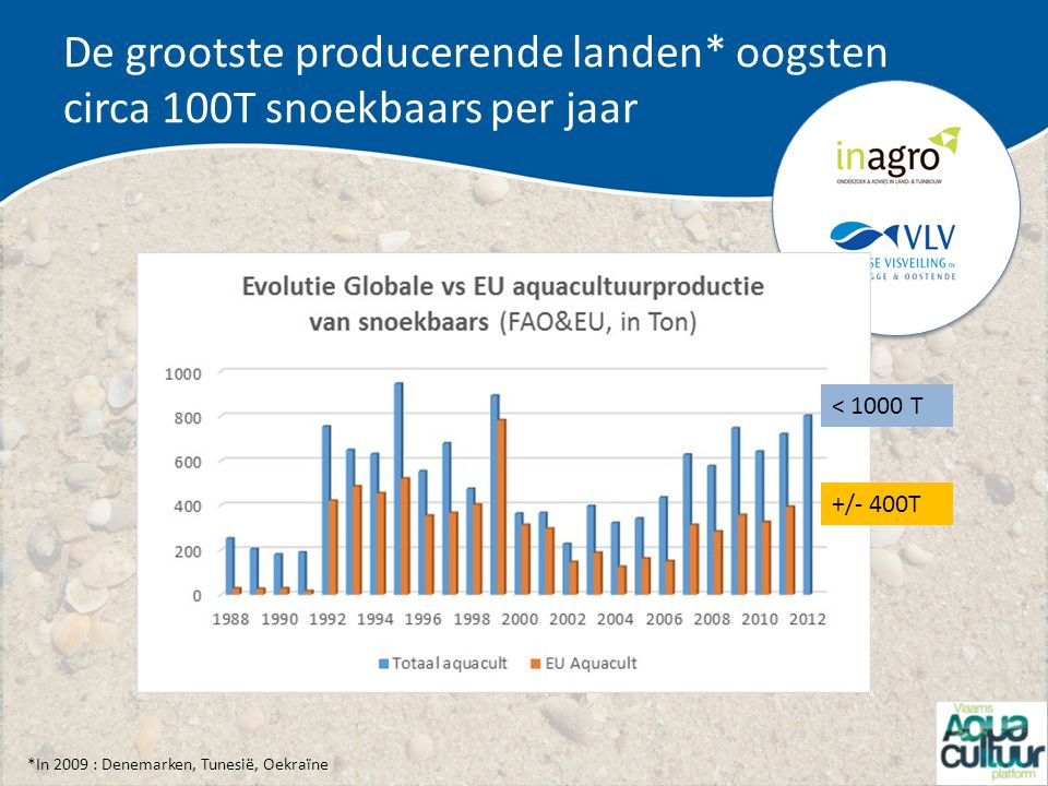 De grootste producerende landen* oogsten circa 100T snoekbaars per jaar