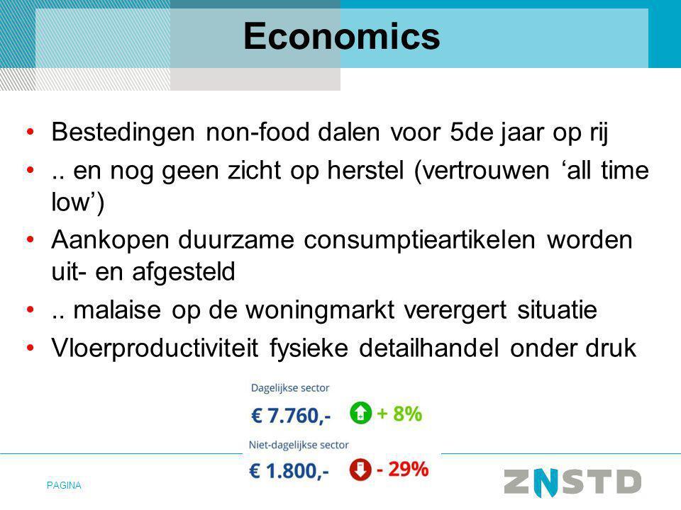 Economics Bestedingen non-food dalen voor 5de jaar op rij
