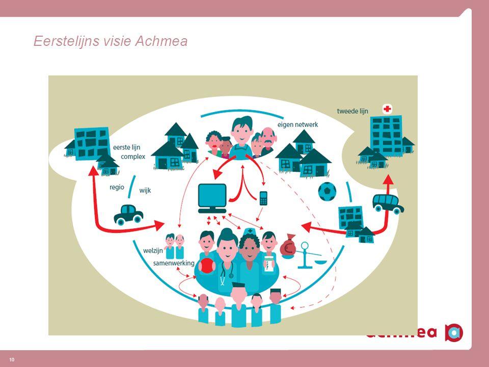 Eerstelijns visie Achmea