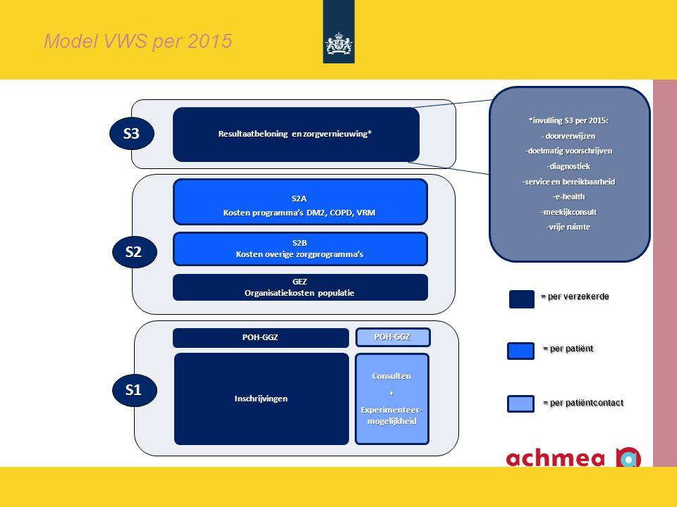 Model VWS per 2015 S3 S2 S1 Resultaatbeloning en zorgvernieuwing* S2A
