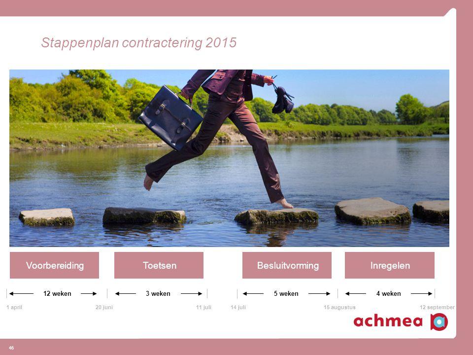 Stappenplan contractering 2015