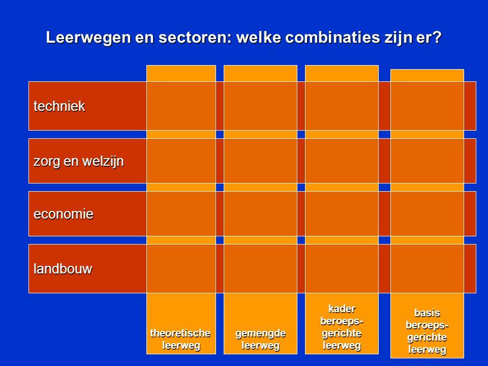 Leerwegen en sectoren: welke combinaties zijn er