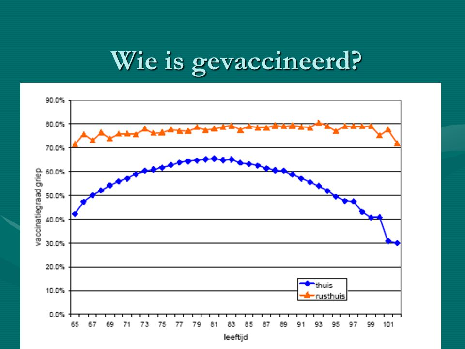 Wie is gevaccineerd