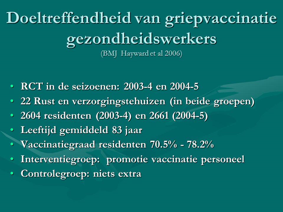 Doeltreffendheid van griepvaccinatie gezondheidswerkers (BMJ Hayward et al 2006)