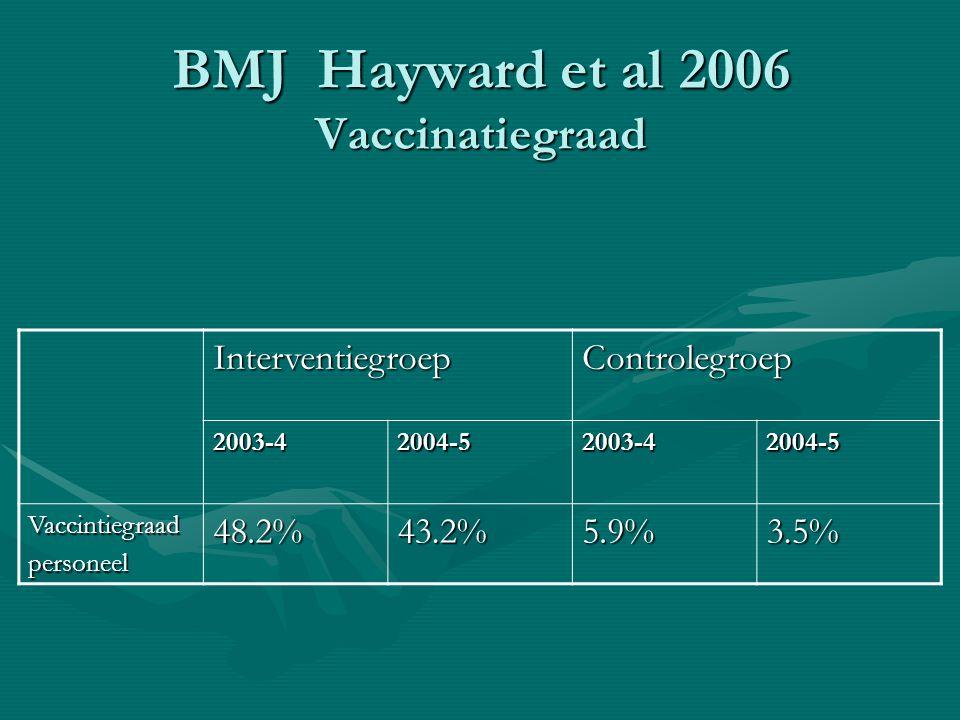 BMJ Hayward et al 2006 Vaccinatiegraad