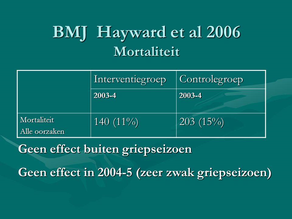 BMJ Hayward et al 2006 Mortaliteit