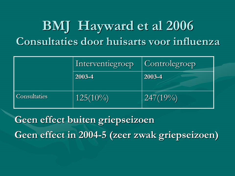 BMJ Hayward et al 2006 Consultaties door huisarts voor influenza