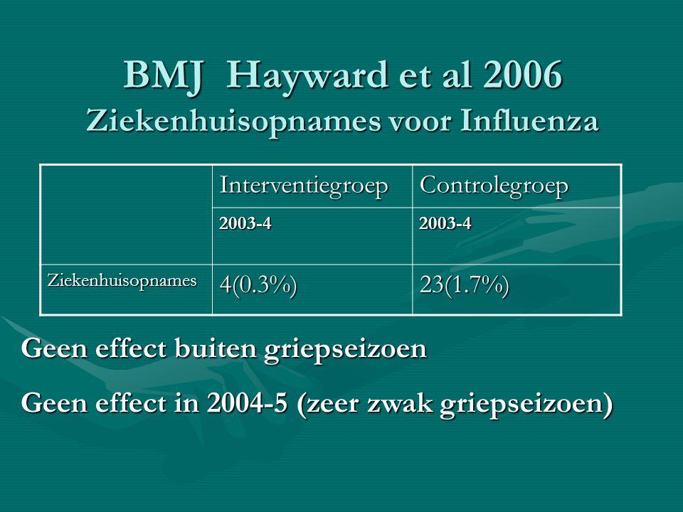 BMJ Hayward et al 2006 Ziekenhuisopnames voor Influenza