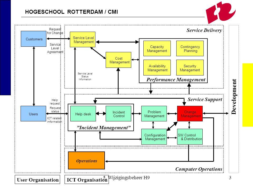 Performance Management Incident Management