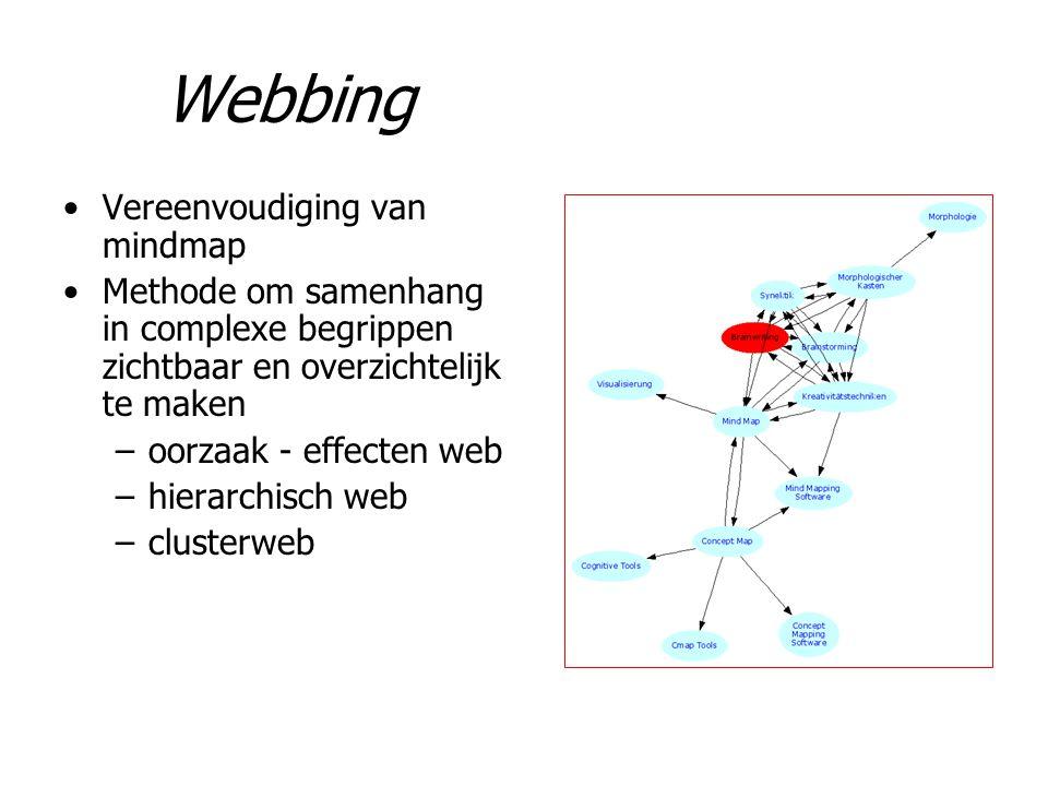 Webbing Vereenvoudiging van mindmap