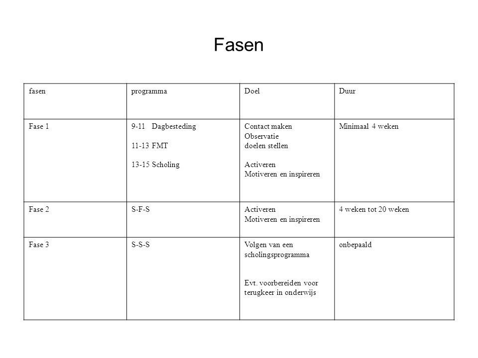 Fasen fasen programma Doel Duur Fase 1 9-11 Dagbesteding 11-13 FMT