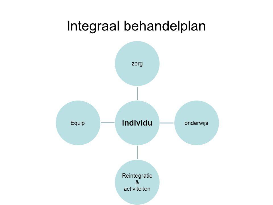 Integraal behandelplan