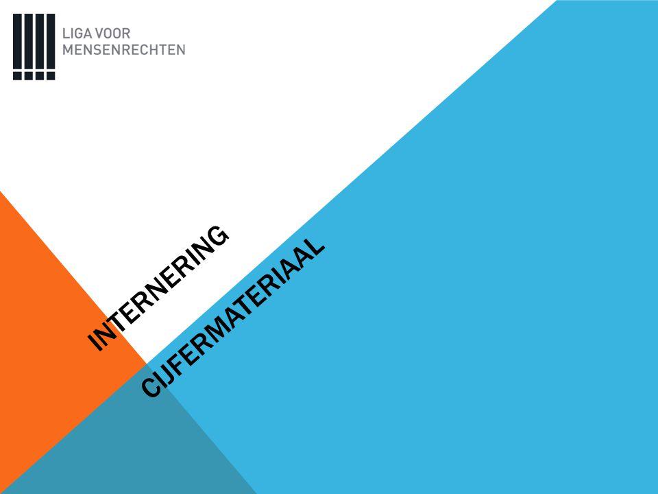 INTERNERING CIJFERMATERIAAL