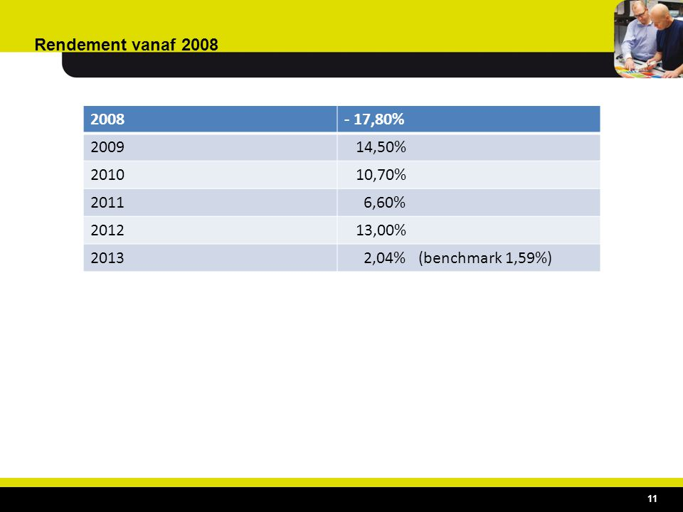 Rendement vanaf 2008 2008. - 17,80% 2009. 14,50% 2010. 10,70% 2011. 6,60% 2012. 13,00% 2013.