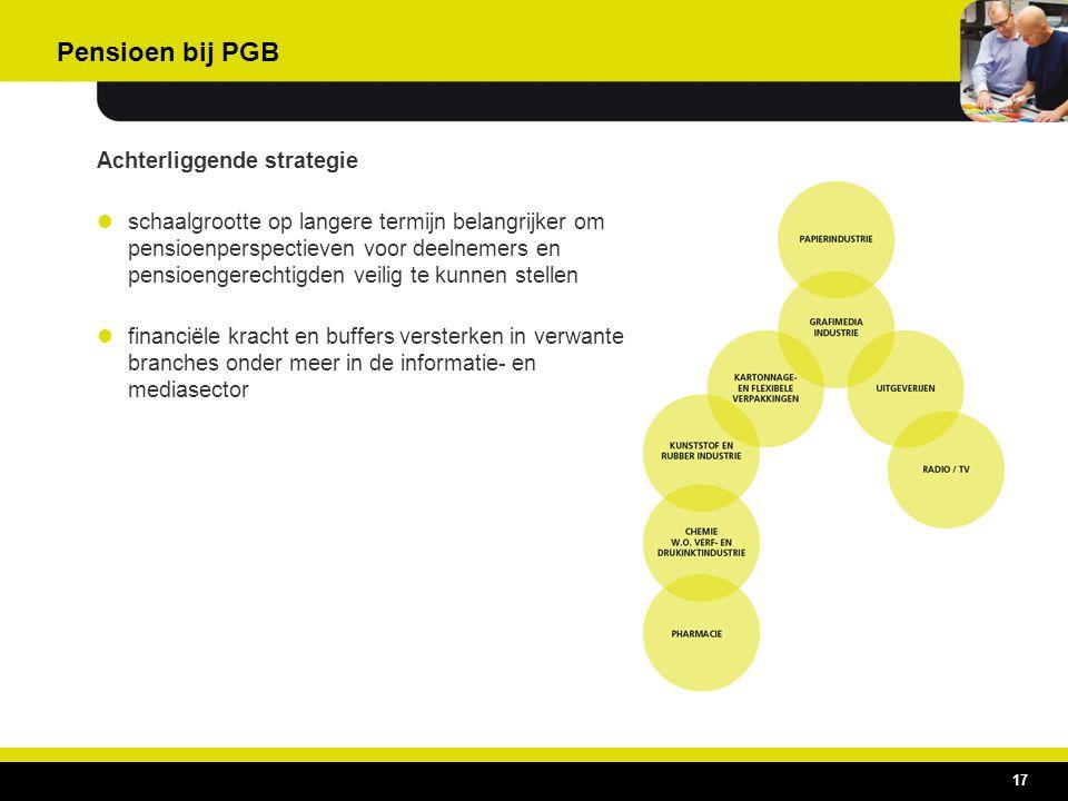 Pensioen bij PGB Achterliggende strategie