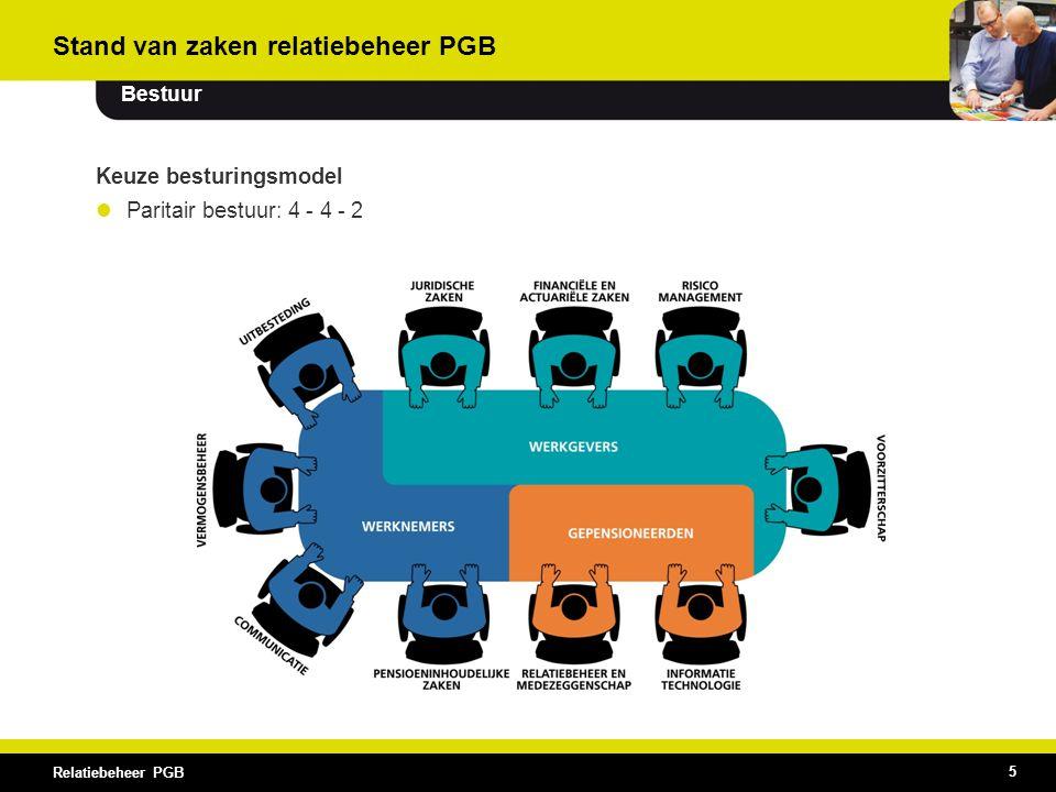 Stand van zaken relatiebeheer PGB