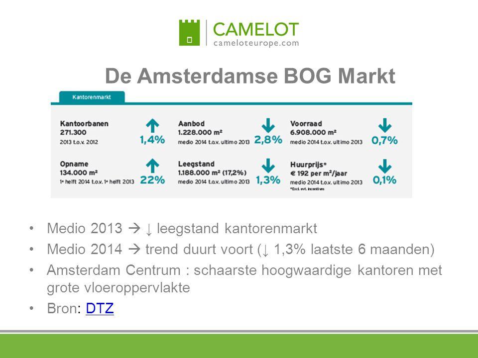 De Amsterdamse BOG Markt