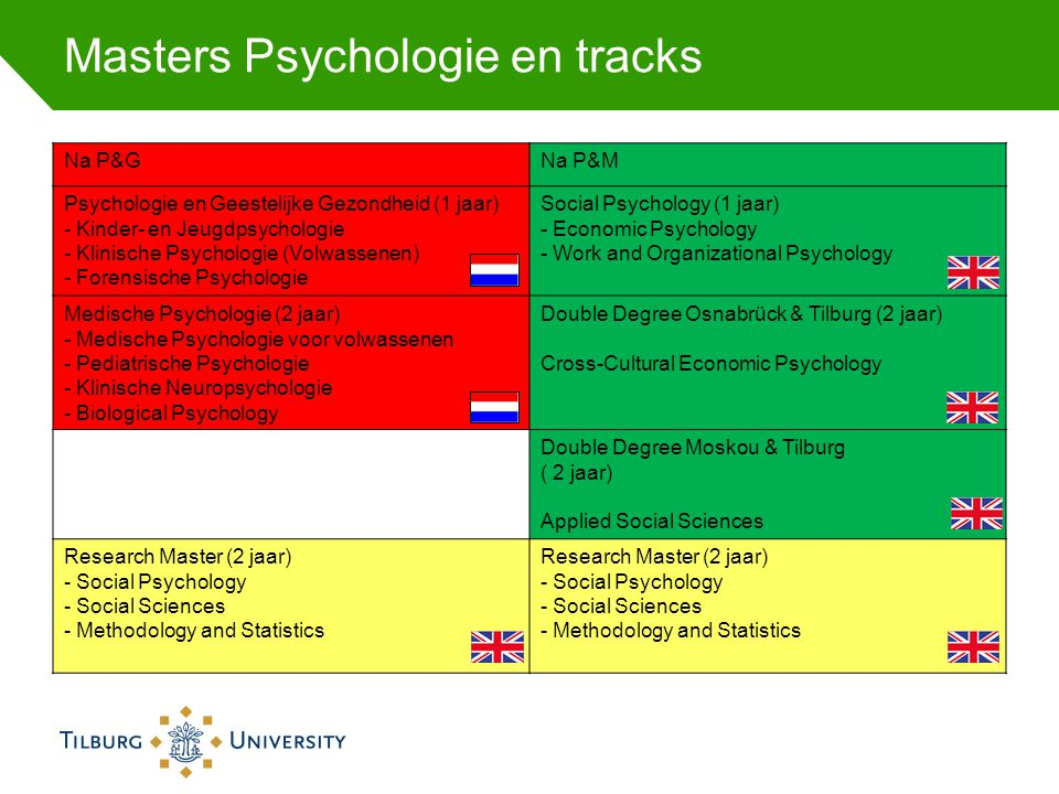 Masters Psychologie en tracks