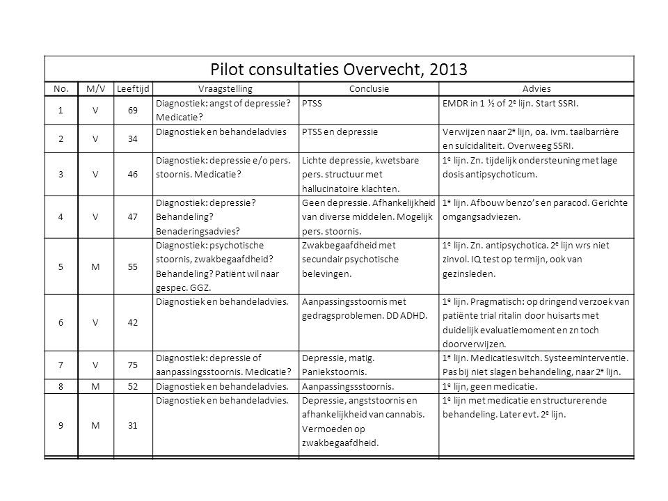 Pilot consultaties Overvecht, 2013