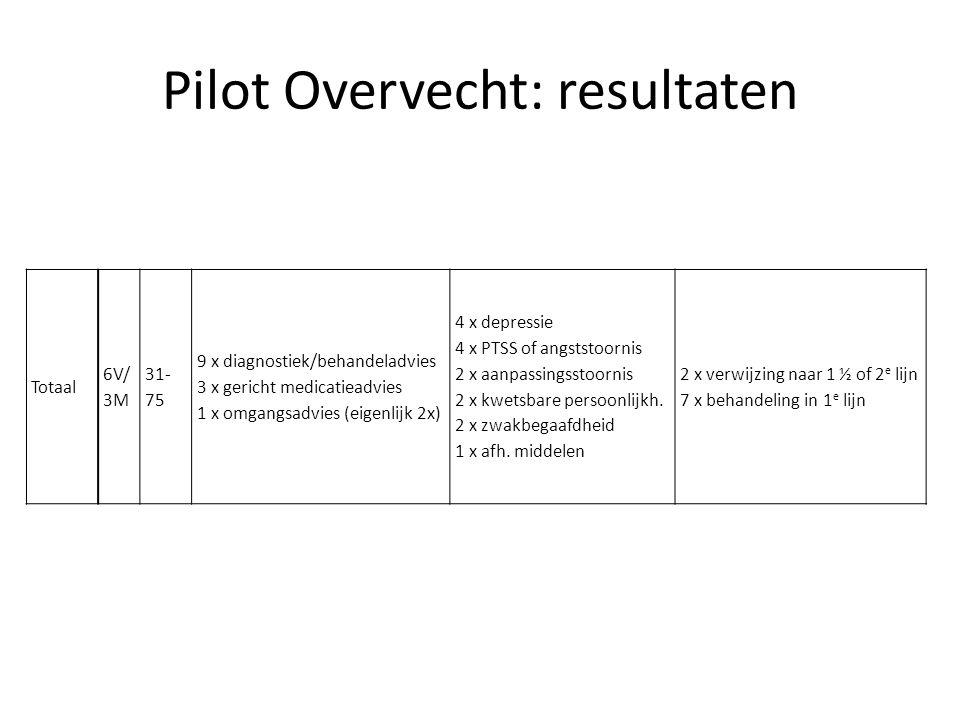 Pilot Overvecht: resultaten