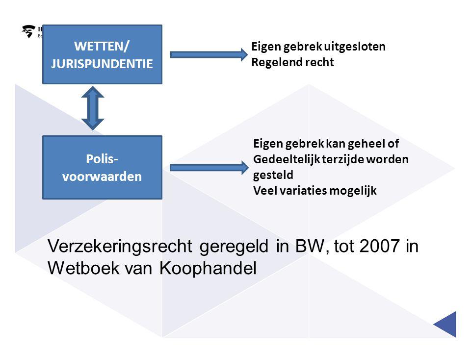 Verzekeringsrecht geregeld in BW, tot 2007 in Wetboek van Koophandel