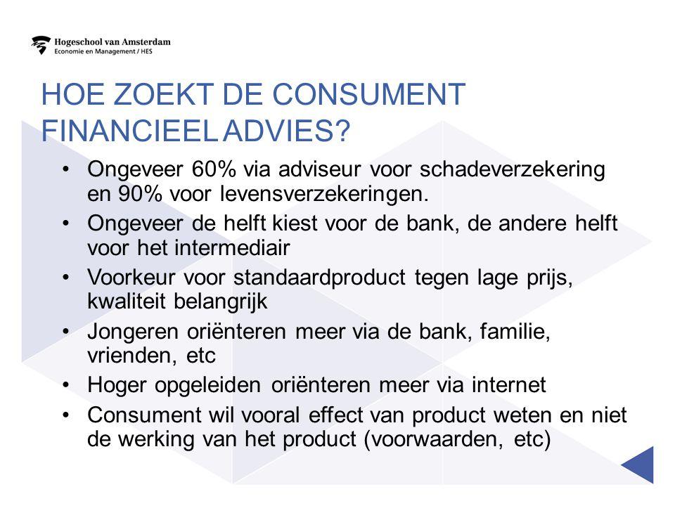 Hoe zoekt de consument financieel advies