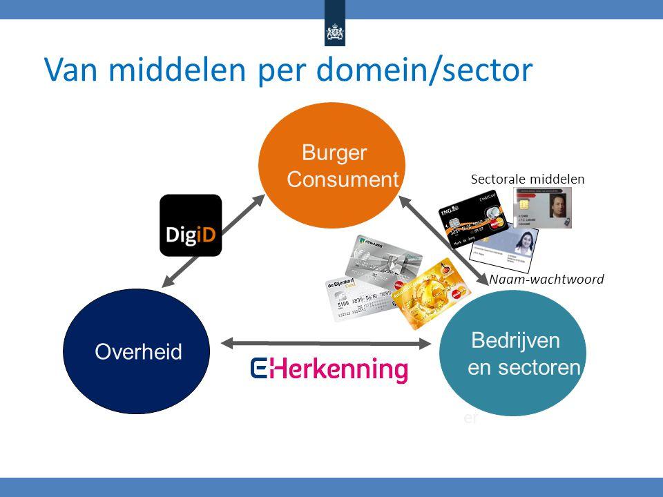 Van middelen per domein/sector
