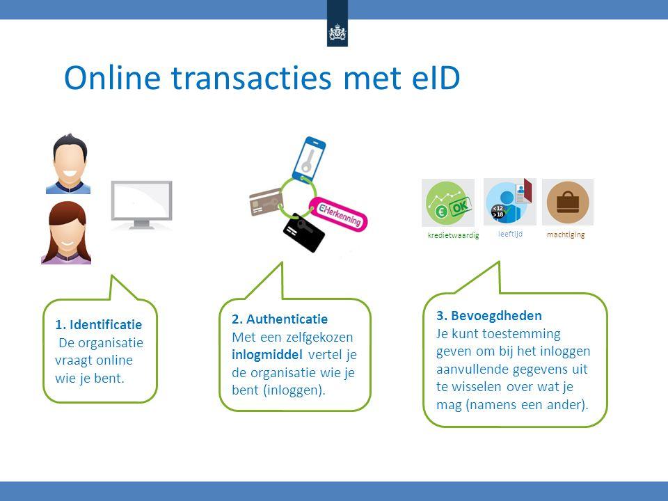 Online transacties met eID