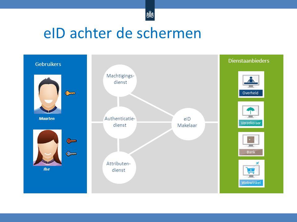 eID achter de schermen Dienstaanbieders Gebruikers Machtigings- dienst